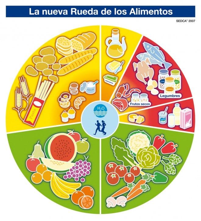 Pirámide de alimentos, cómo interpretarla