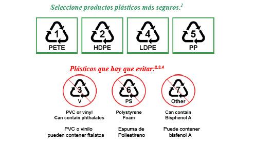 plasticos seguros