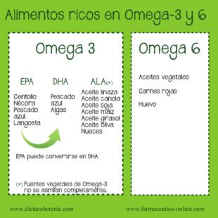 Incidencia del Omega3 y 6 en la rinitis alérgica